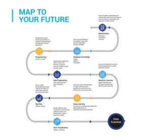 data science path