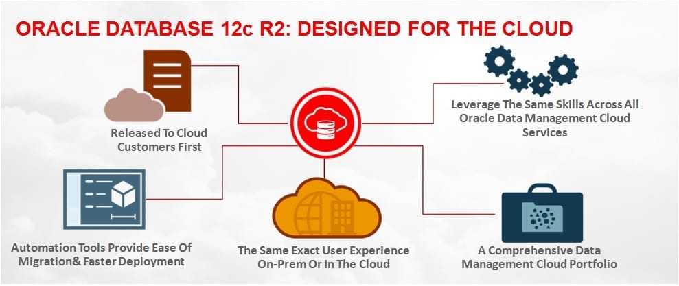 oracle database designed for cloud